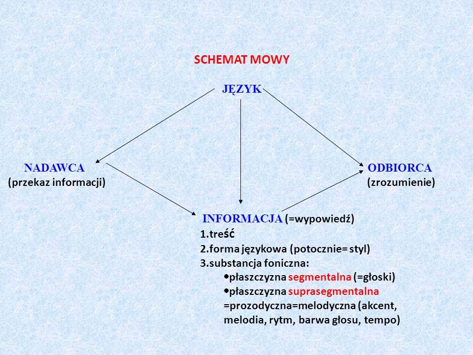 SCHEMAT MOWY JĘZYK NADAWCA ODBIORCA (przekaz informacji) (zrozumienie) INFORMACJA (=wypowiedź) 1.tre ść 2.forma językowa (potocznie= styl) 3.substancj