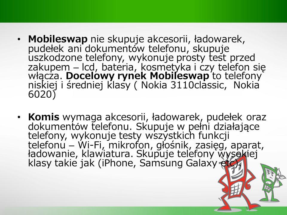 Mobileswap nie skupuje akcesorii, ładowarek, pudełek ani dokumentów telefonu, skupuje uszkodzone telefony, wykonuje prosty test przed zakupem – lcd, bateria, kosmetyka i czy telefon się włącza.