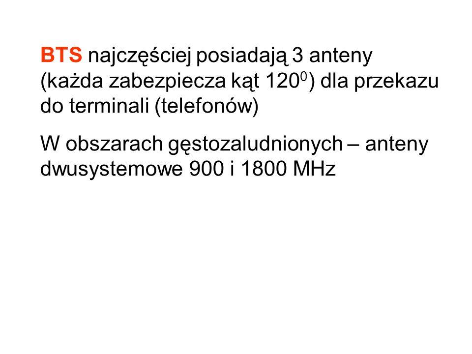 BTS najczęściej posiadają 3 anteny (każda zabezpiecza kąt 120 0 ) dla przekazu do terminali (telefonów) W obszarach gęstozaludnionych – anteny dwusystemowe 900 i 1800 MHz