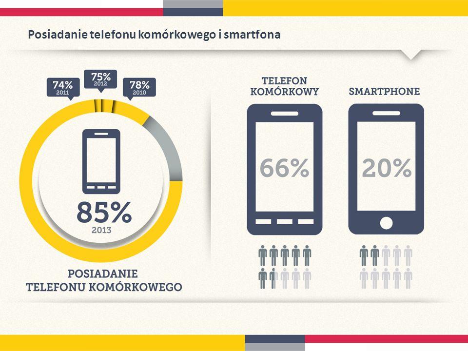 Posiadanie telefonu komórkowego i smartfona