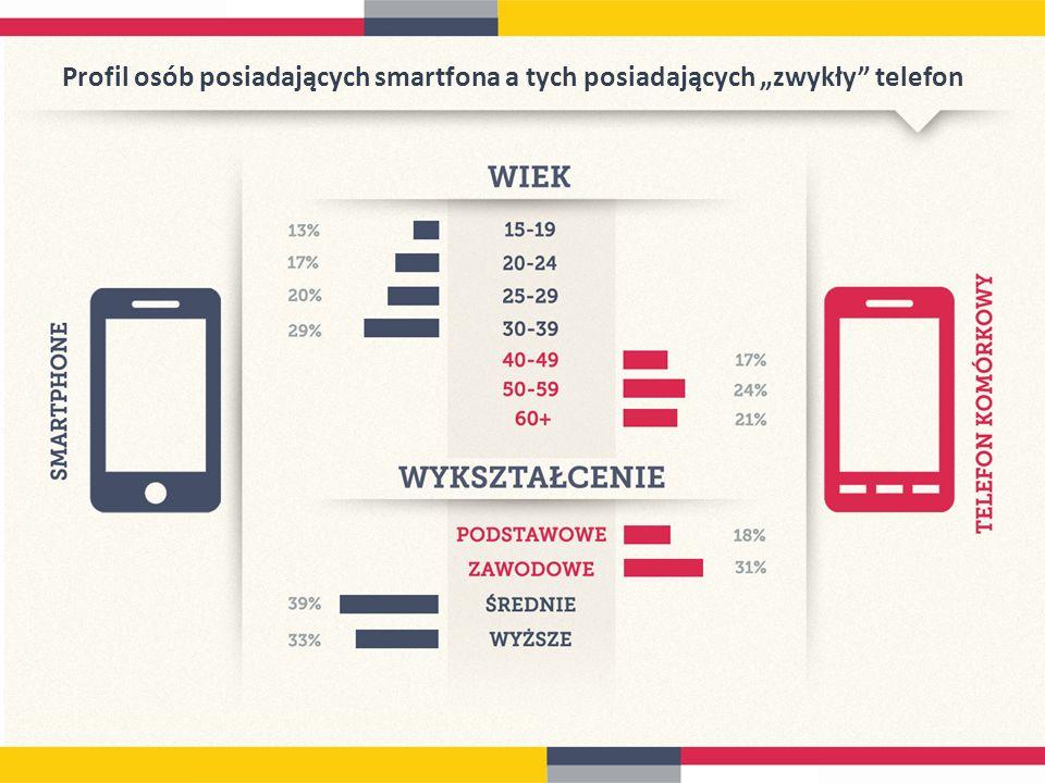 Profil osób posiadających smartfona a tych posiadających zwykły telefon