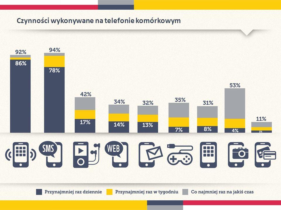Czynności wykonywane na telefonie komórkowym