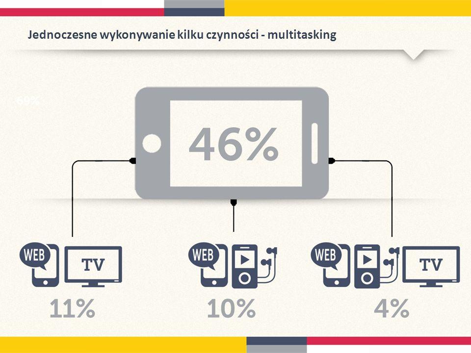 Jednoczesne wykonywanie kilku czynności - multitasking