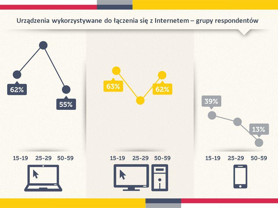 Urządzenia wykorzystywane do łączenia się z Internetem – grupy respondentów