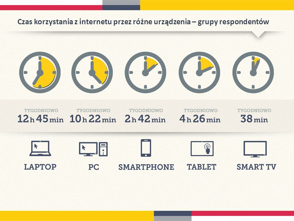 Czas korzystania z internetu przez różne urządzenia – grupy respondentów