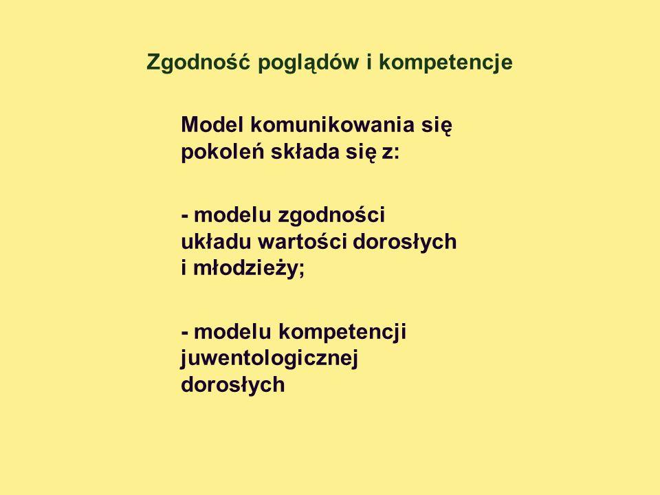Zgodność poglądów i kompetencje Model komunikowania się pokoleń składa się z: - modelu zgodności układu wartości dorosłych i młodzieży; - modelu kompe