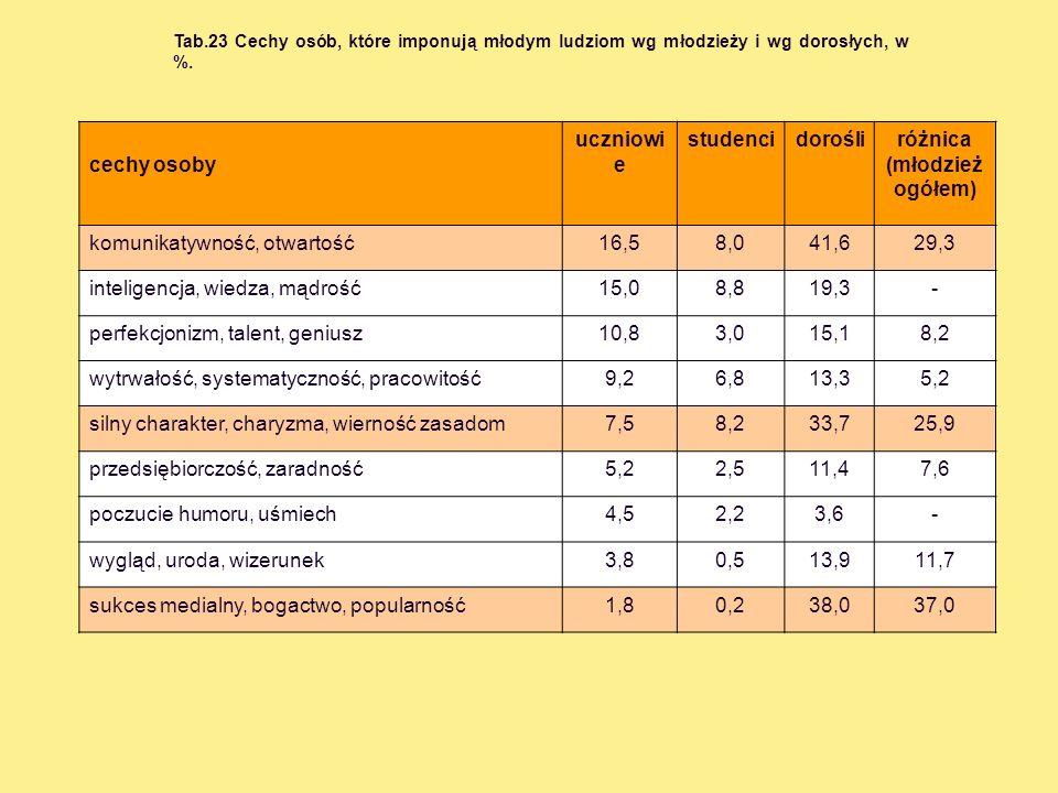 Tab.23 Cechy osób, które imponują młodym ludziom wg młodzieży i wg dorosłych, w %. cechy osoby uczniowi e studencidorośliróżnica (młodzież ogółem) kom
