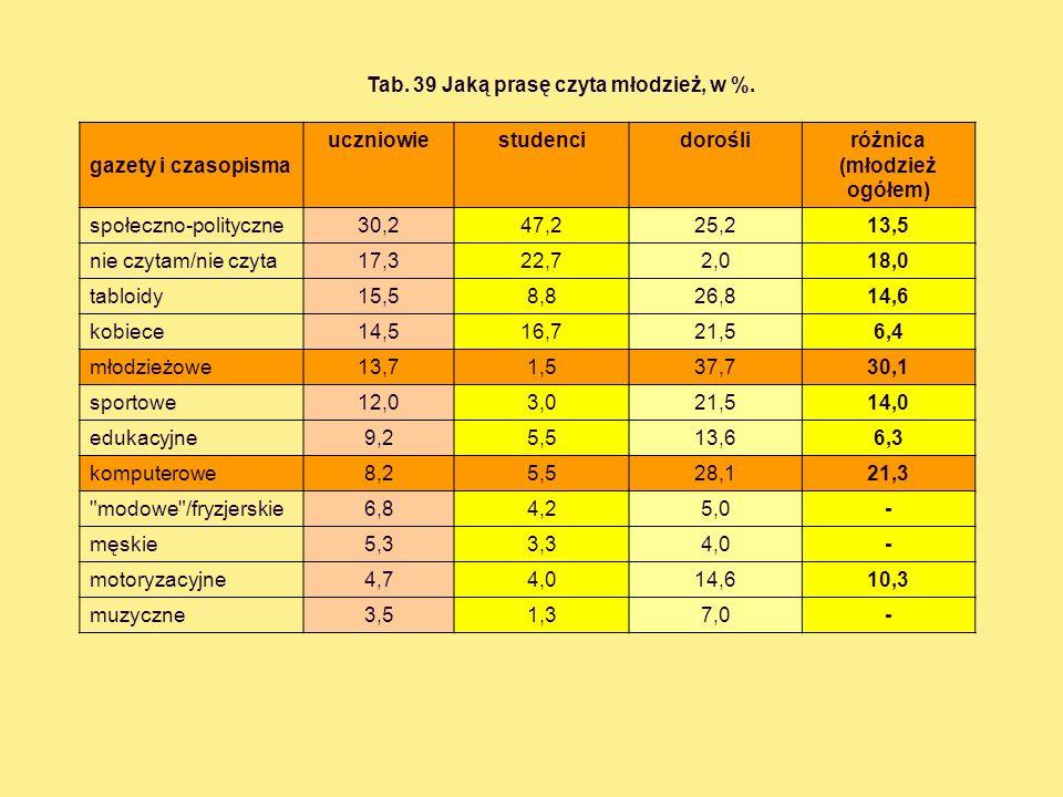 Tab. 39 Jaką prasę czyta młodzież, w %. gazety i czasopisma uczniowiestudencidorośliróżnica (młodzież ogółem) społeczno-polityczne30,247,225,213,5 nie