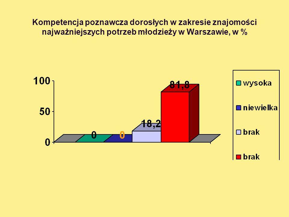 Kompetencja poznawcza dorosłych w zakresie znajomości najważniejszych potrzeb młodzieży w Warszawie, w %