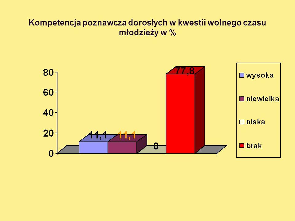 Kompetencja poznawcza dorosłych w kwestii wolnego czasu młodzieży w %
