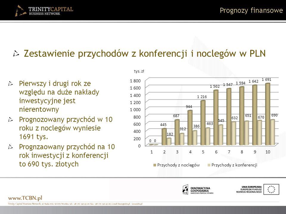 Prognozy finansowe Zestawienie przychodów z konferencji i noclegów w PLN Pierwszy i drugi rok ze względu na duże nakłady inwestycyjne jest nierentowny