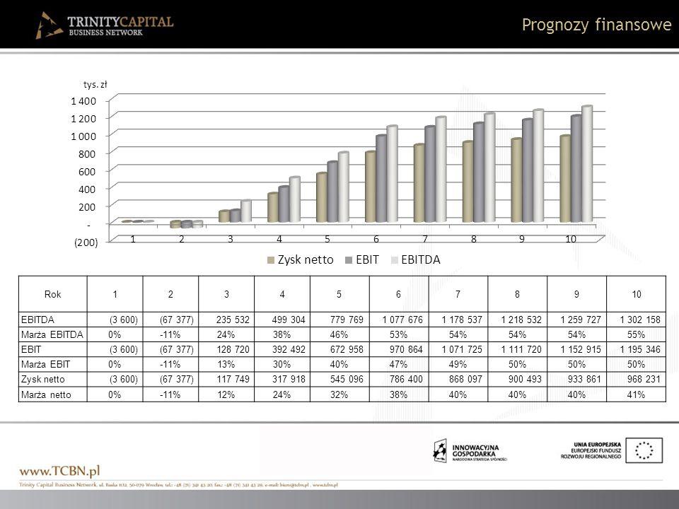 Prognozy finansowe Rok12345678910 EBITDA (3 600) (67 377) 235 532 499 304 779 769 1 077 676 1 178 537 1 218 532 1 259 727 1 302 158 Marża EBITDA0%-11%