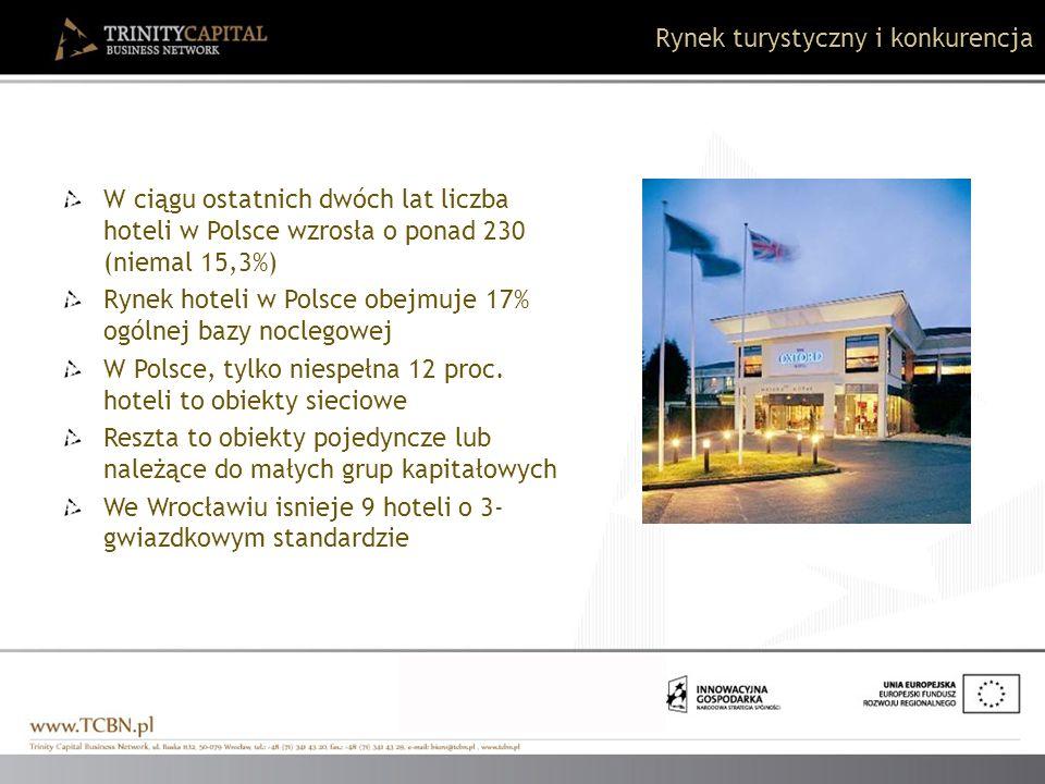 W ciągu ostatnich dwóch lat liczba hoteli w Polsce wzrosła o ponad 230 (niemal 15,3%) Rynek hoteli w Polsce obejmuje 17% ogólnej bazy noclegowej W Pol