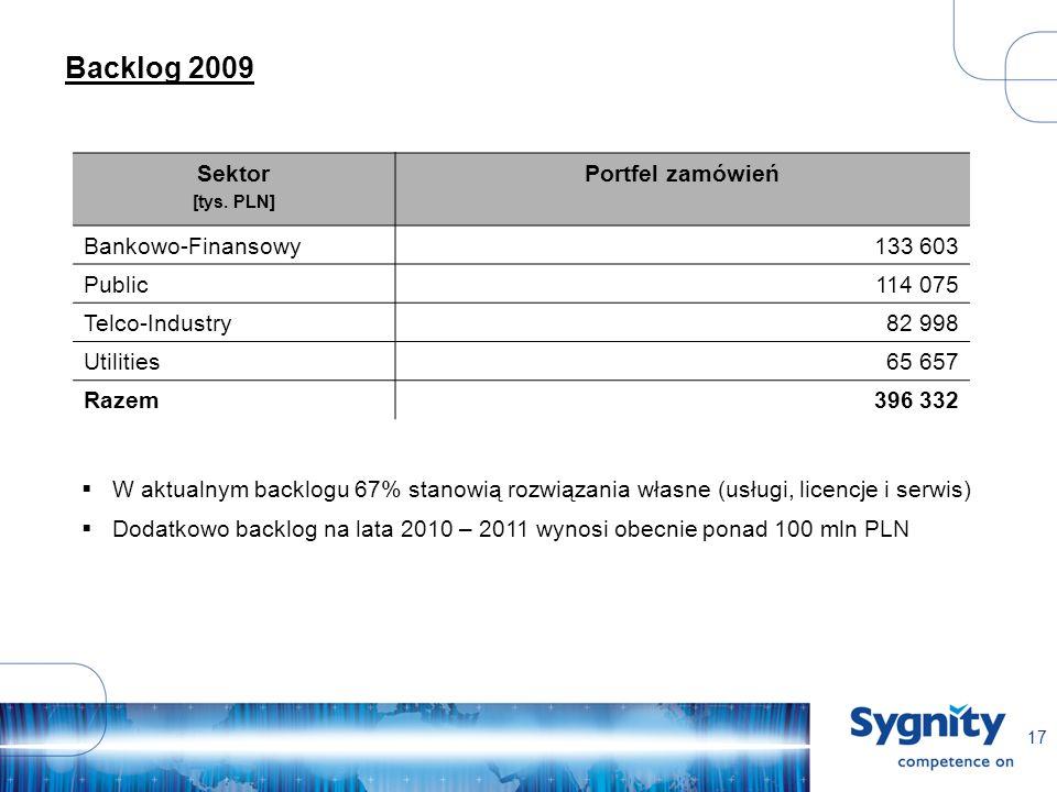 17 Backlog 2009 Sektor [tys. PLN] Portfel zamówień Bankowo-Finansowy133 603 Public114 075 Telco-Industry82 998 Utilities65 657 Razem396 332 W aktualny