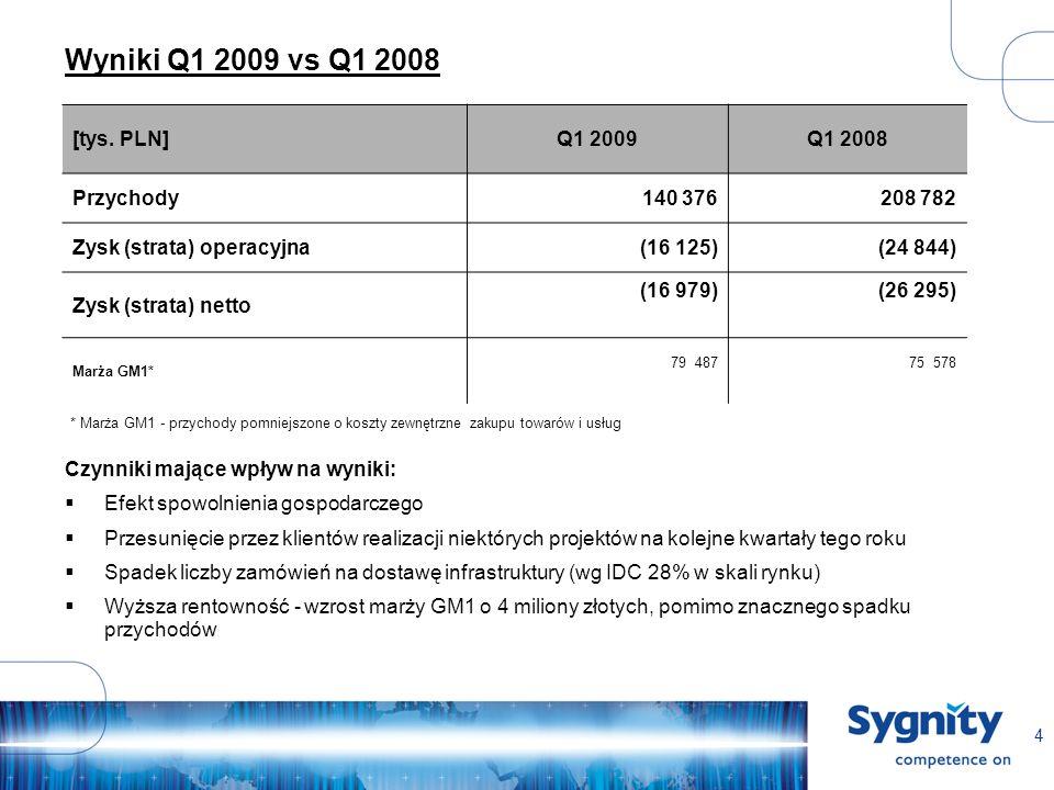 4 Wyniki Q1 2009 vs Q1 2008 [tys. PLN]Q1 2009Q1 2008 Przychody140 376208 782 Zysk (strata) operacyjna(16 125)(24 844) Zysk (strata) netto (16 979)(26