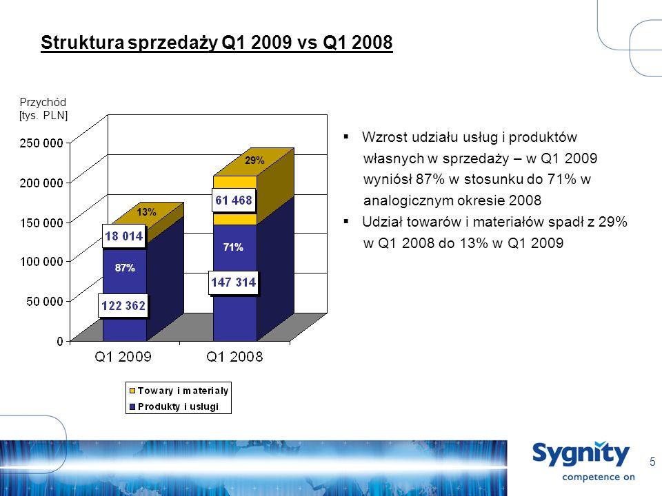 5 Struktura sprzedaży Q1 2009 vs Q1 2008 Przychód [tys. PLN] 87% 29% 71% 13% Wzrost udziału usług i produktów własnych w sprzedaży – w Q1 2009 wyniósł
