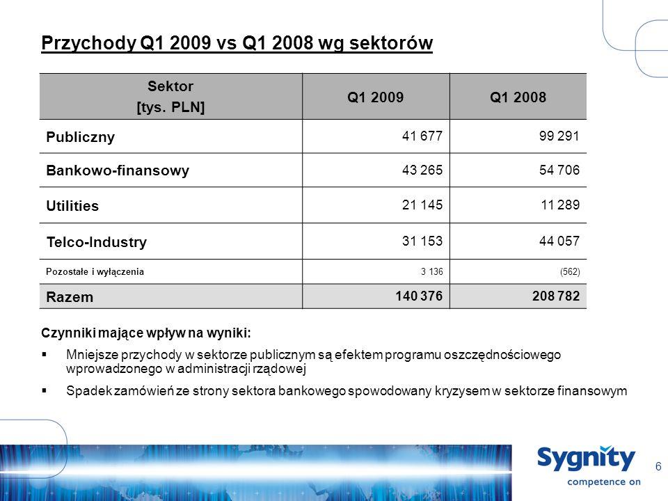 6 Przychody Q1 2009 vs Q1 2008 wg sektorów Sektor [tys. PLN] Q1 2009Q1 2008 Publiczny 41 67799 291 Bankowo-finansowy 43 26554 706 Utilities 21 14511 2