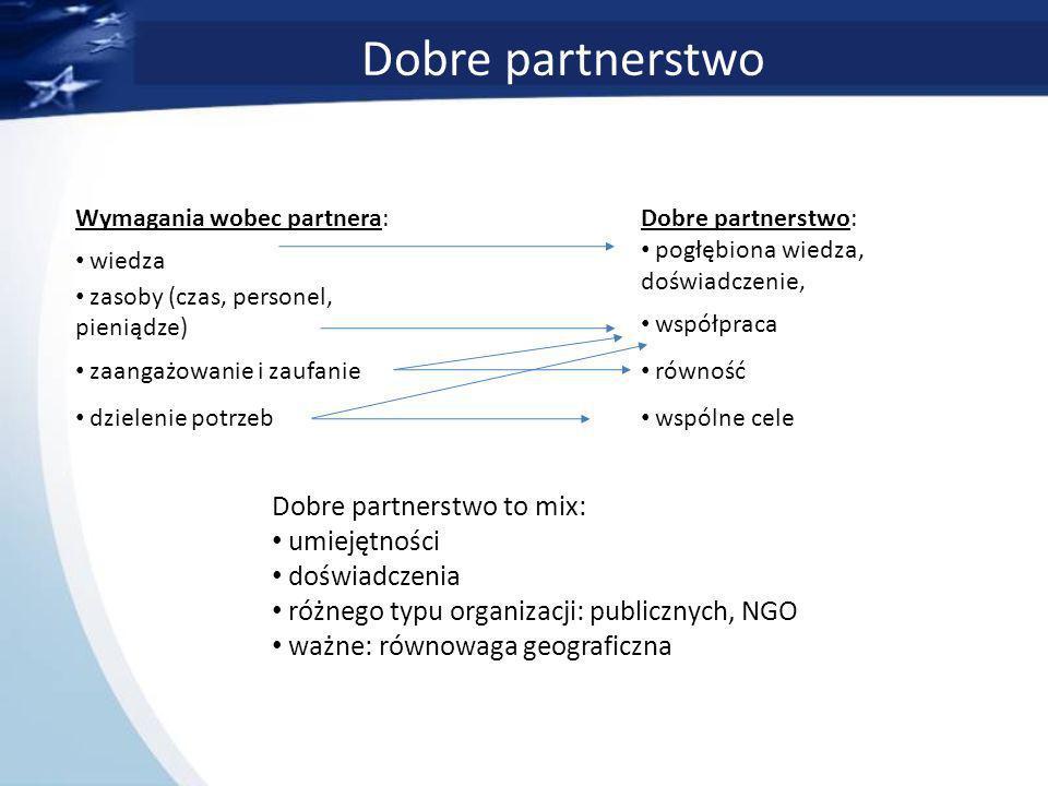 Dobre partnerstwo Wymagania wobec partnera: wiedza zasoby (czas, personel, pieniądze) zaangażowanie i zaufanie dzielenie potrzeb Dobre partnerstwo: pogłębiona wiedza, doświadczenie, współpraca równość wspólne cele Dobre partnerstwo to mix: umiejętności doświadczenia różnego typu organizacji: publicznych, NGO ważne: równowaga geograficzna
