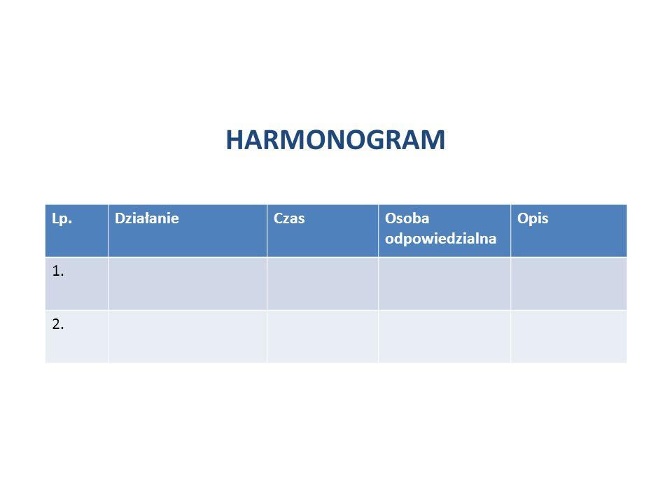 HARMONOGRAM Lp.DziałanieCzas Osoba odpowiedzialna Opis 1. 2.