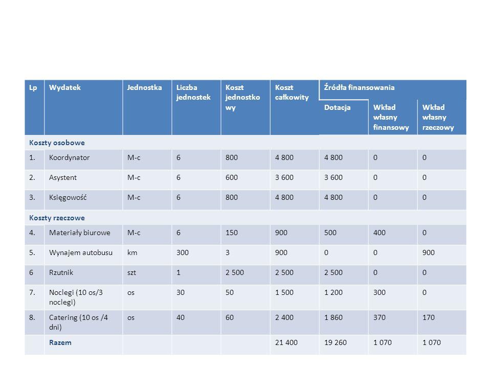 LpWydatekJednostka Liczba jednostek Koszt jednostko wy Koszt całkowity Źródła finansowania Dotacja Wkład własny finansowy Wkład własny rzeczowy Koszty