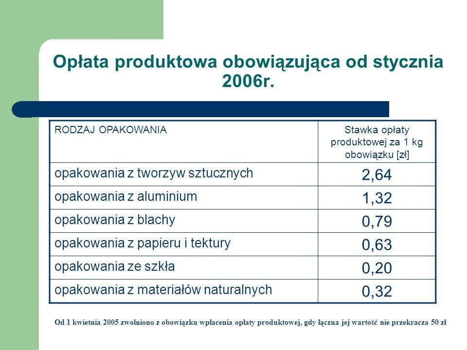 Opłata produktowa obowiązująca od stycznia 2006r. Od 1 kwietnia 2005 zwolniono z obowiązku wpłacenia opłaty produktowej, gdy łączna jej wartość nie pr