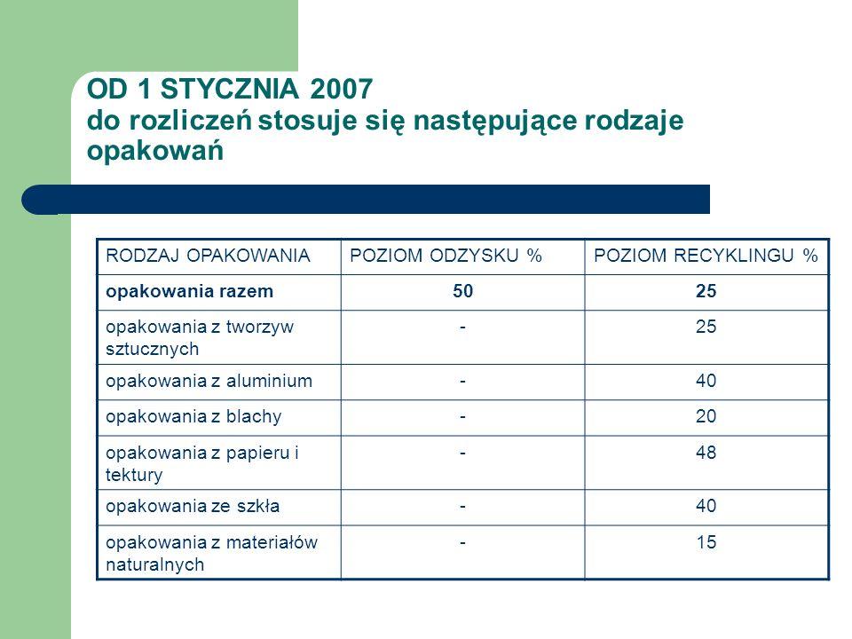 OD 1 STYCZNIA 2007 do rozliczeń stosuje się następujące rodzaje opakowań RODZAJ OPAKOWANIAPOZIOM ODZYSKU %POZIOM RECYKLINGU % opakowania razem5025 opa