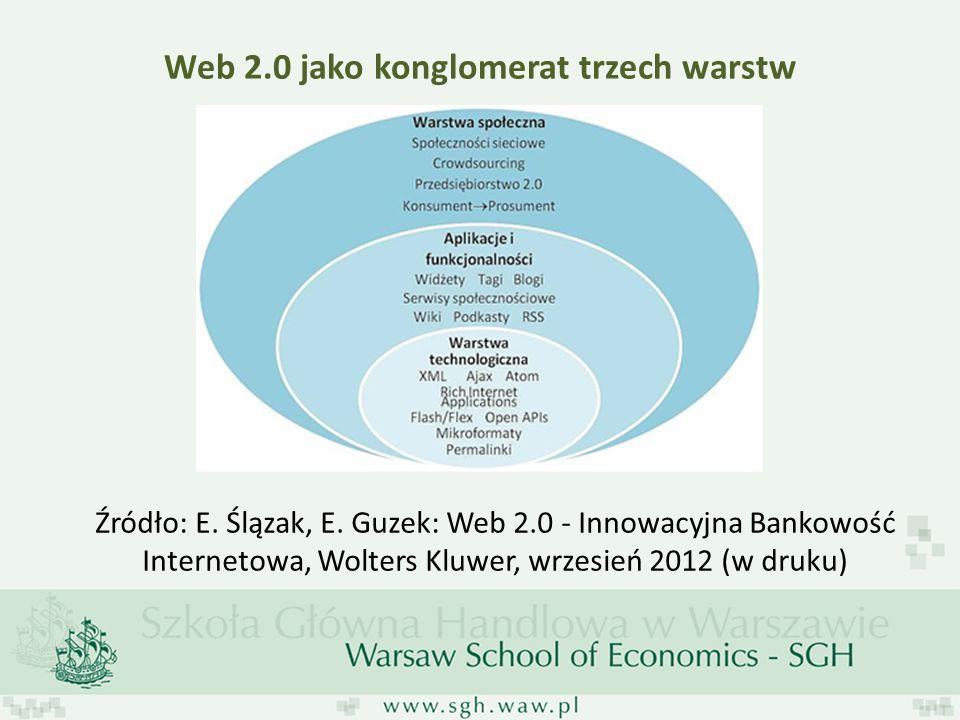 Web 2.0 jako konglomerat trzech warstw Źródło: E. Ślązak, E. Guzek: Web 2.0 - Innowacyjna Bankowość Internetowa, Wolters Kluwer, wrzesień 2012 (w druk