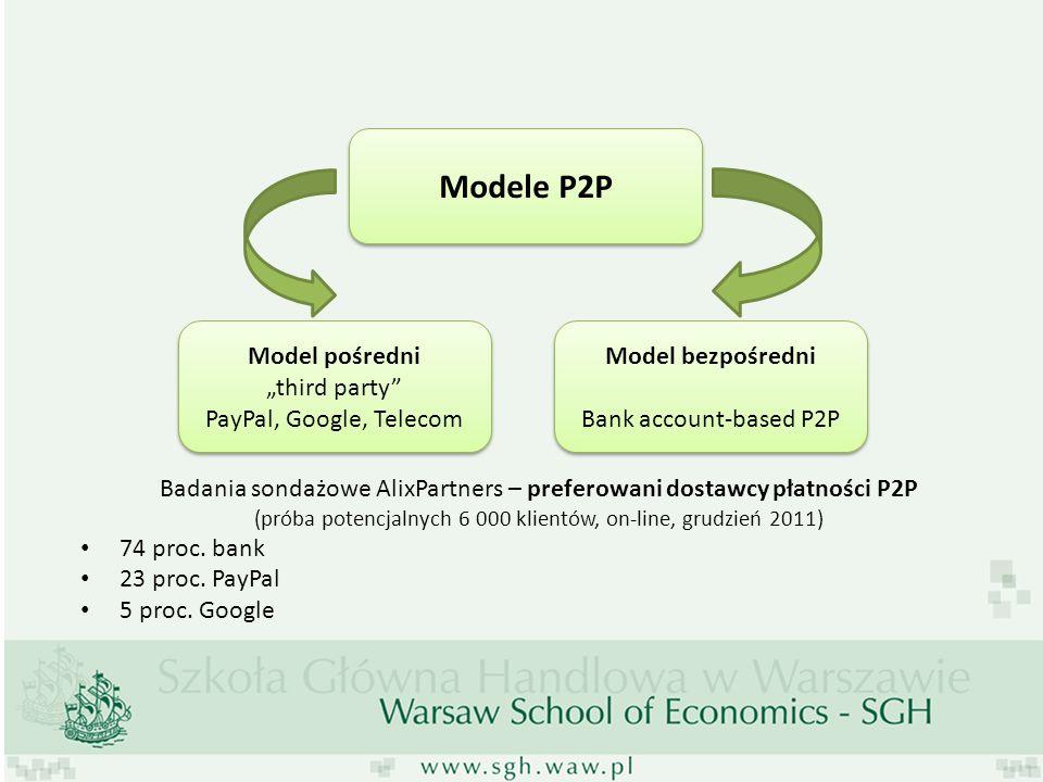 Modele P2P Model pośredni third party PayPal, Google, Telecom Model pośredni third party PayPal, Google, Telecom Badania sondażowe AlixPartners – pref