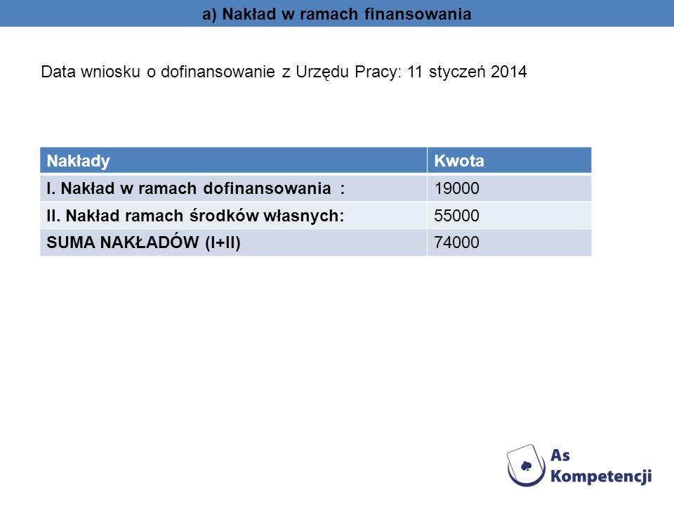 a) Nakład w ramach finansowania Data wniosku o dofinansowanie z Urzędu Pracy: 11 styczeń 2014 NakładyKwota I. Nakład w ramach dofinansowania :19000 II