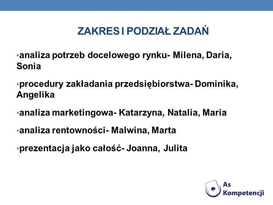 ZAKRES I PODZIAŁ ZADAŃ analiza potrzeb docelowego rynku- Milena, Daria, Sonia procedury zakładania przedsiębiorstwa- Dominika, Angelika analiza market