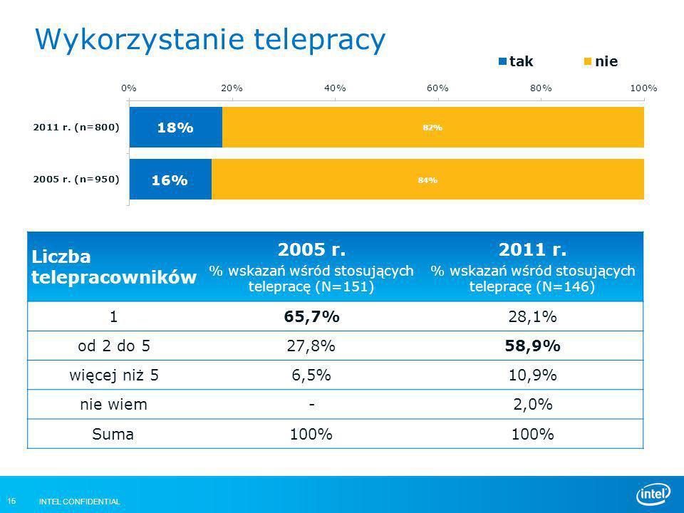 INTEL CONFIDENTIAL 15 Wykorzystanie telepracy Liczba telepracowników 2005 r. % wskazań wśród stosujących telepracę (N=151) 2011 r. % wskazań wśród sto