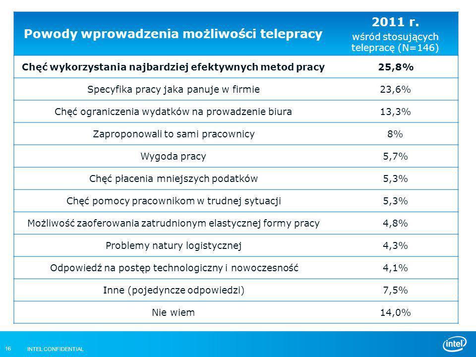INTEL CONFIDENTIAL 16 Powody wprowadzenia możliwości telepracy 2011 r. wśród stosujących telepracę (N=146) Chęć wykorzystania najbardziej efektywnych