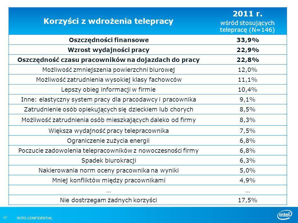 INTEL CONFIDENTIAL 17 Korzyści z wdrożenia telepracy 2011 r. wśród stosujących telepracę (N=146) Oszczędności finansowe33,9% Wzrost wydajności pracy22