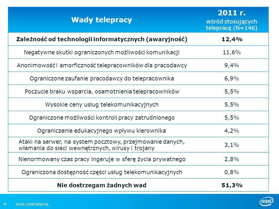 INTEL CONFIDENTIAL 18 Wady telepracy 2011 r. wśród stosujących telepracę (N=146) Zależność od technologii informatycznych (awaryjność)12,4% Negatywne