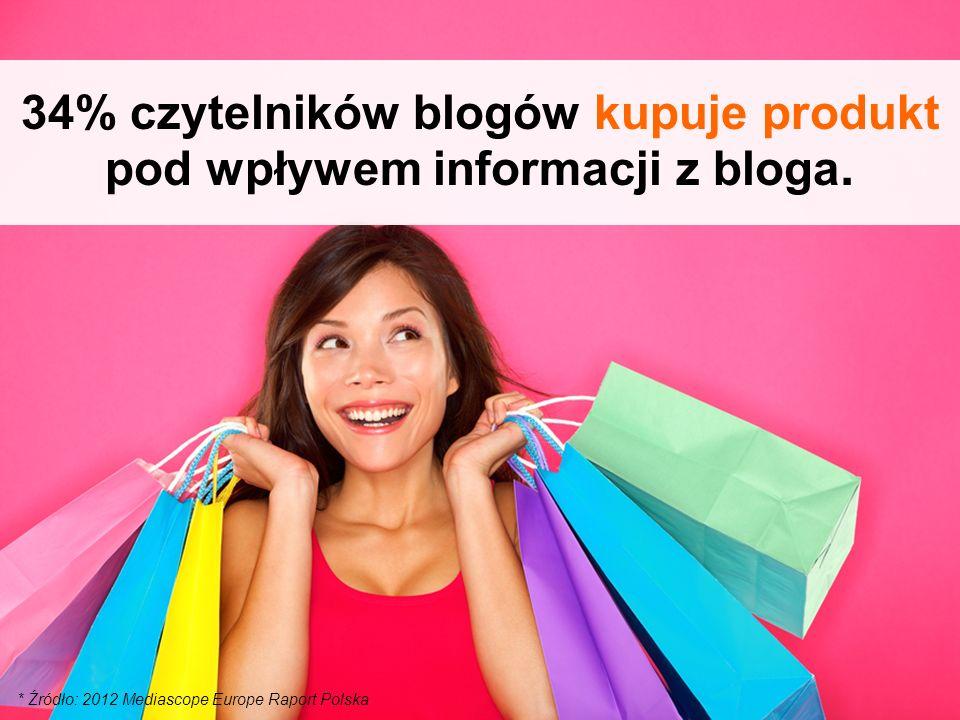 * Źródło: 2012 Mediascope Europe Raport Polska 34% czytelników blogów kupuje produkt pod wpływem informacji z bloga.