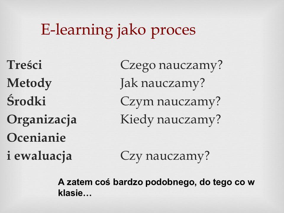 E-learning jako proces Treści Czego nauczamy? Metody Jak nauczamy? Środki Czym nauczamy? Organizacja Kiedy nauczamy? Ocenianie i ewaluacja Czy nauczam