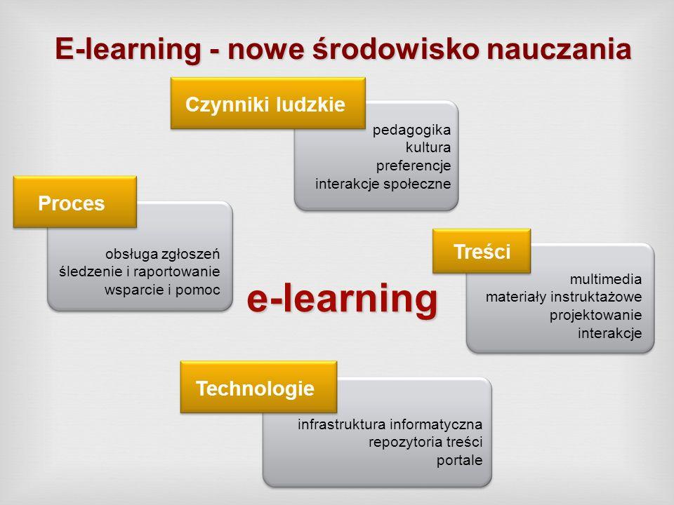 E-learning - nowe środowisko nauczania multimedia materiały instruktażowe projektowanie interakcje Treści obsługa zgłoszeń śledzenie i raportowanie ws
