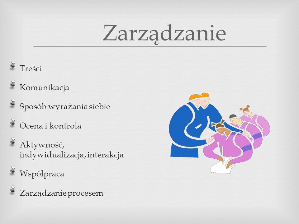 Zarządzanie Treści Komunikacja Sposób wyrażania siebie Ocena i kontrola Aktywność, indywidualizacja, interakcja Współpraca Zarządzanie procesem