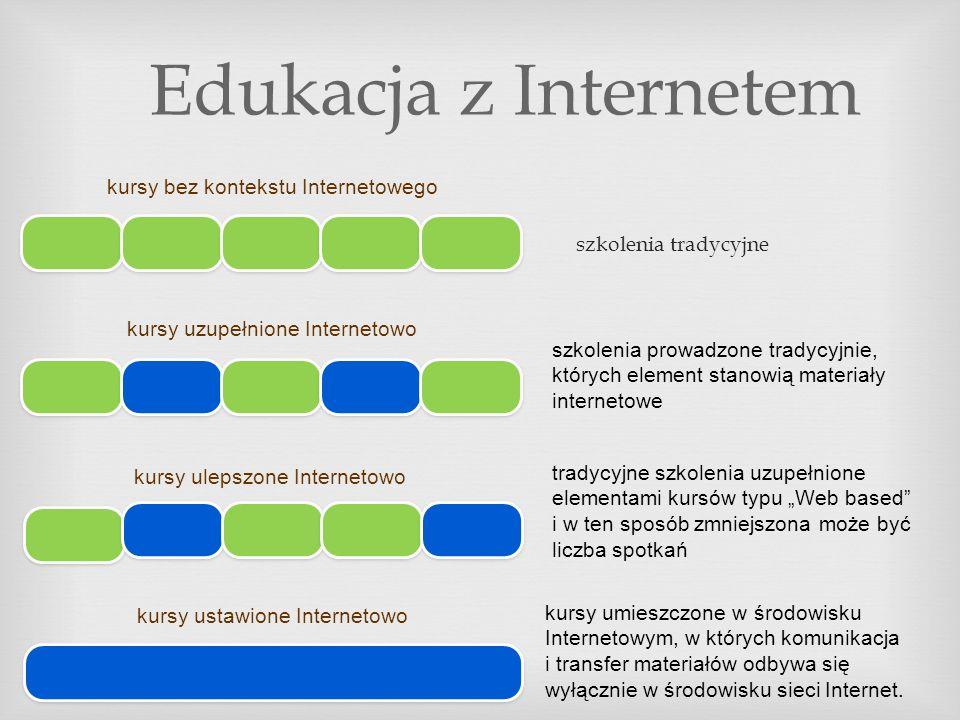 kursy bez kontekstu Internetowego kursy uzupełnione Internetowo kursy ulepszone Internetowo kursy ustawione Internetowo szkolenia tradycyjne Edukacja