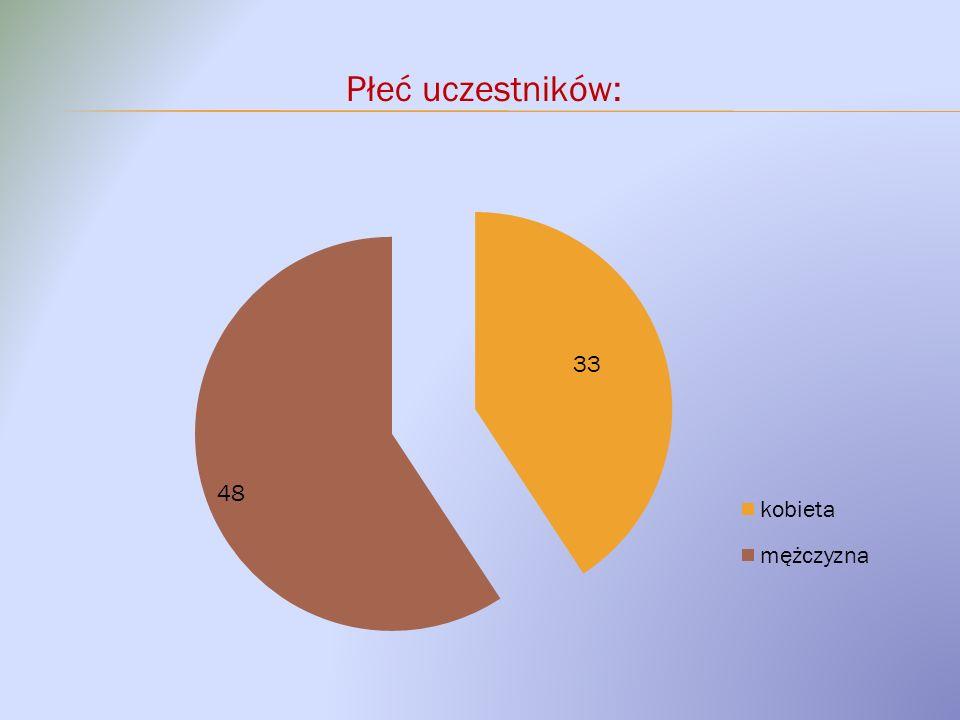 Płeć uczestników:
