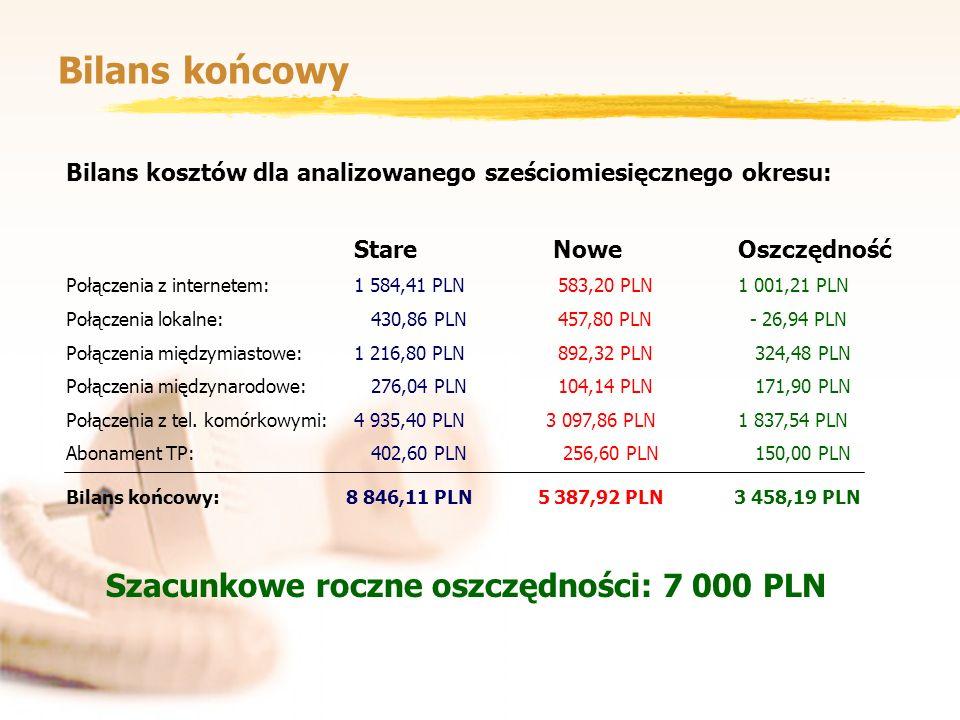 Bilans końcowy Bilans kosztów dla analizowanego sześciomiesięcznego okresu: Stare NoweOszczędność Połączenia z internetem:1 584,41 PLN 583,20 PLN1 001
