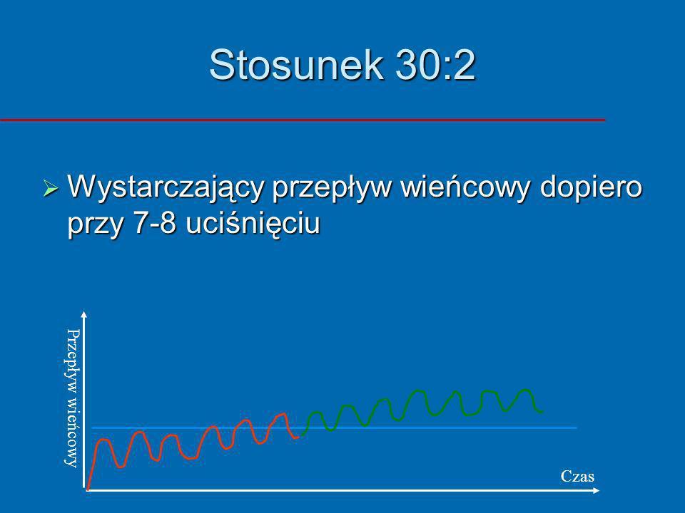 Stosunek 30:2 Wystarczający przepływ wieńcowy dopiero przy 7-8 uciśnięciu Wystarczający przepływ wieńcowy dopiero przy 7-8 uciśnięciu Przepływ wieńcow
