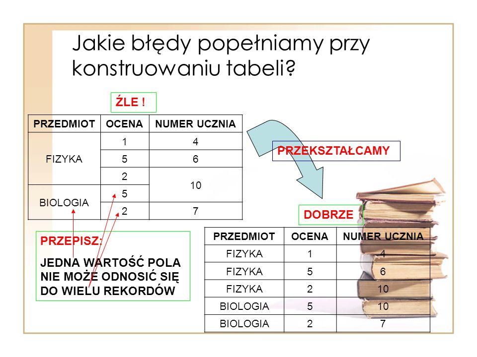 Jakie błędy popełniamy przy konstruowaniu tabeli? PRZEDMIOTOCENANUMER UCZNIA FIZYKA 14 56 2 10 BIOLOGIA 5 27 PRZEPISZ: JEDNA WARTOŚĆ POLA NIE MOŻE ODN