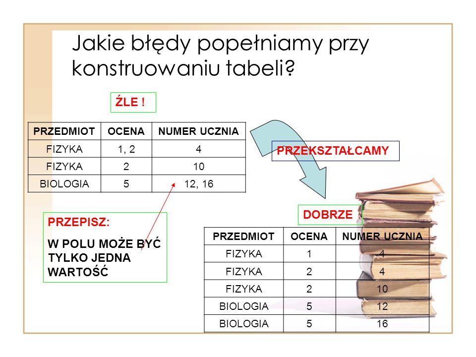 Jakie błędy popełniamy przy konstruowaniu tabeli? PRZEDMIOTOCENANUMER UCZNIA FIZYKA14 24 210 BIOLOGIA512 BIOLOGIA516 PRZEPISZ: W POLU MOŻE BYĆ TYLKO J