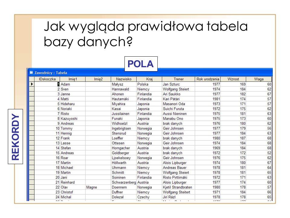 Jak wygląda prawidłowa tabela bazy danych? REKORDY POLA