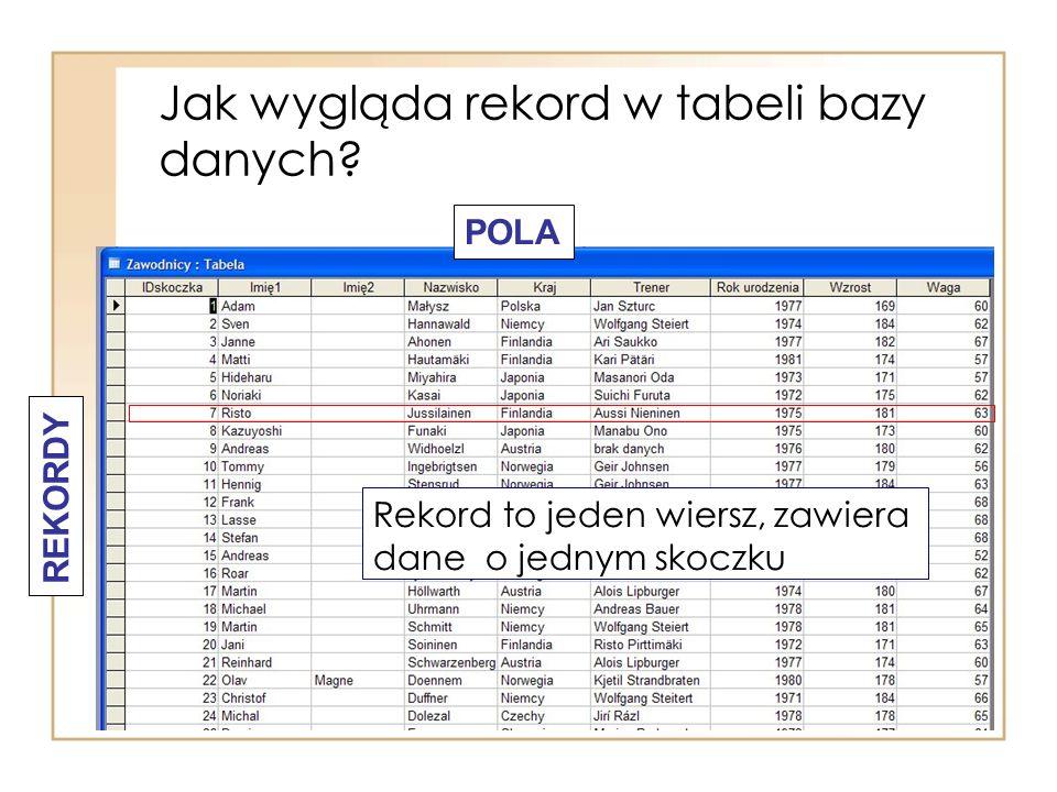 Jak wygląda rekord w tabeli bazy danych? REKORDY POLA Rekord to jeden wiersz, zawiera dane o jednym skoczku