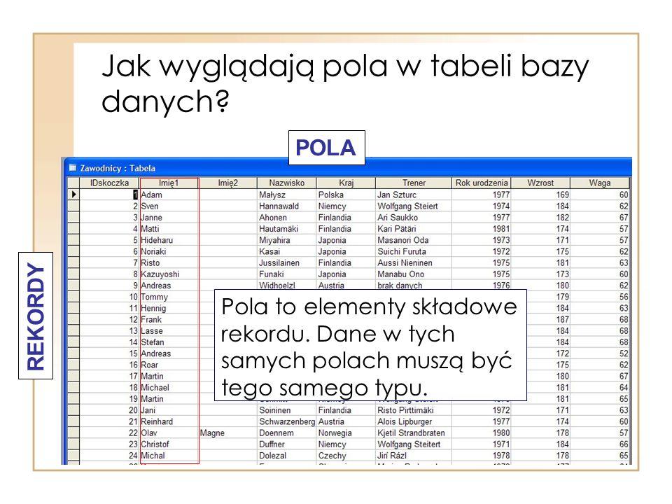 Jak wyglądają pola w tabeli bazy danych? REKORDY POLA Pola to elementy składowe rekordu. Dane w tych samych polach muszą być tego samego typu.