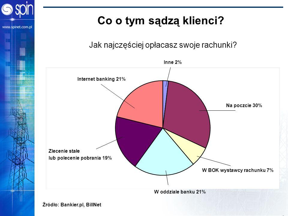 Power Bridge 2002 Co o tym sądzą klienci? Jak najczęściej opłacasz swoje rachunki? Źródło: Bankier.pl, BillNet Inne 2% Na poczcie 30% W BOK wystawcy r