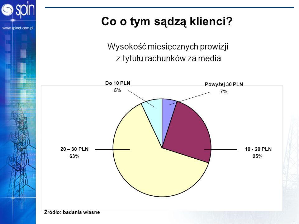 Power Bridge 2002 Co o tym sądzą klienci? Wysokość miesięcznych prowizji z tytułu rachunków za media Do 10 PLN 5% Powyżej 30 PLN 7% 10 - 20 PLN 25% 20