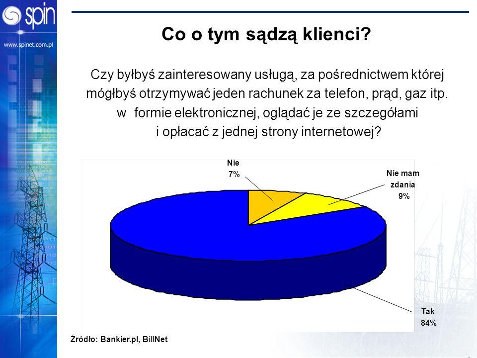 Power Bridge 2002 Co o tym sądzą klienci? Nie 7% Nie mam zdania 9% Tak 84% Czy byłbyś zainteresowany usługą, za pośrednictwem której mógłbyś otrzymywa